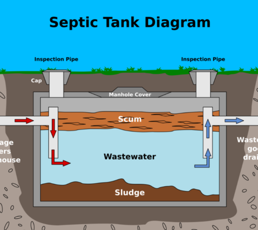 How septic tank works-Pump My Poop - National Septic Tank Services USA Directory-Best Septic Tank Companies in the USA - Search for Top Septic Tank Providers, Services, Installation, Repairs, Pumping, and more
