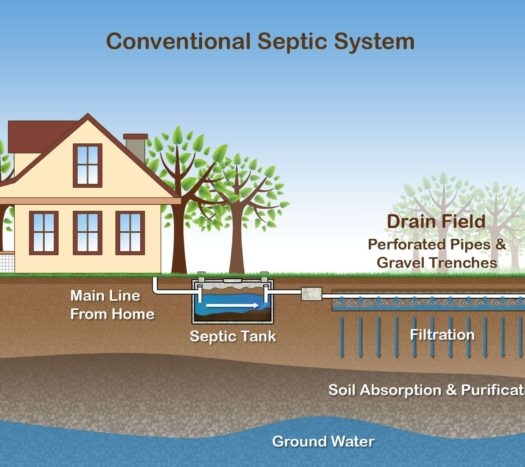 Septic tank how it works-Pump My Poop - National Septic Tank Services USA Directory-Best Septic Tank Companies in the USA - Search for Top Septic Tank Providers, Services, Installation, Repairs, Pumping, and more