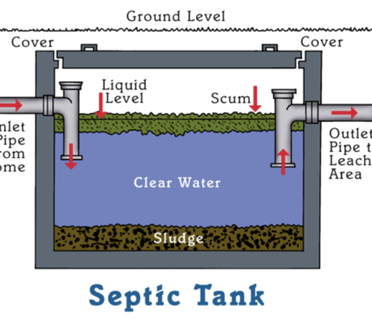 Septic tank operation-Pump My Poop - National Septic Tank Services USA Directory-Best Septic Tank Companies in the USA - Search for Top Septic Tank Providers, Services, Installation, Repairs, Pumping, and more